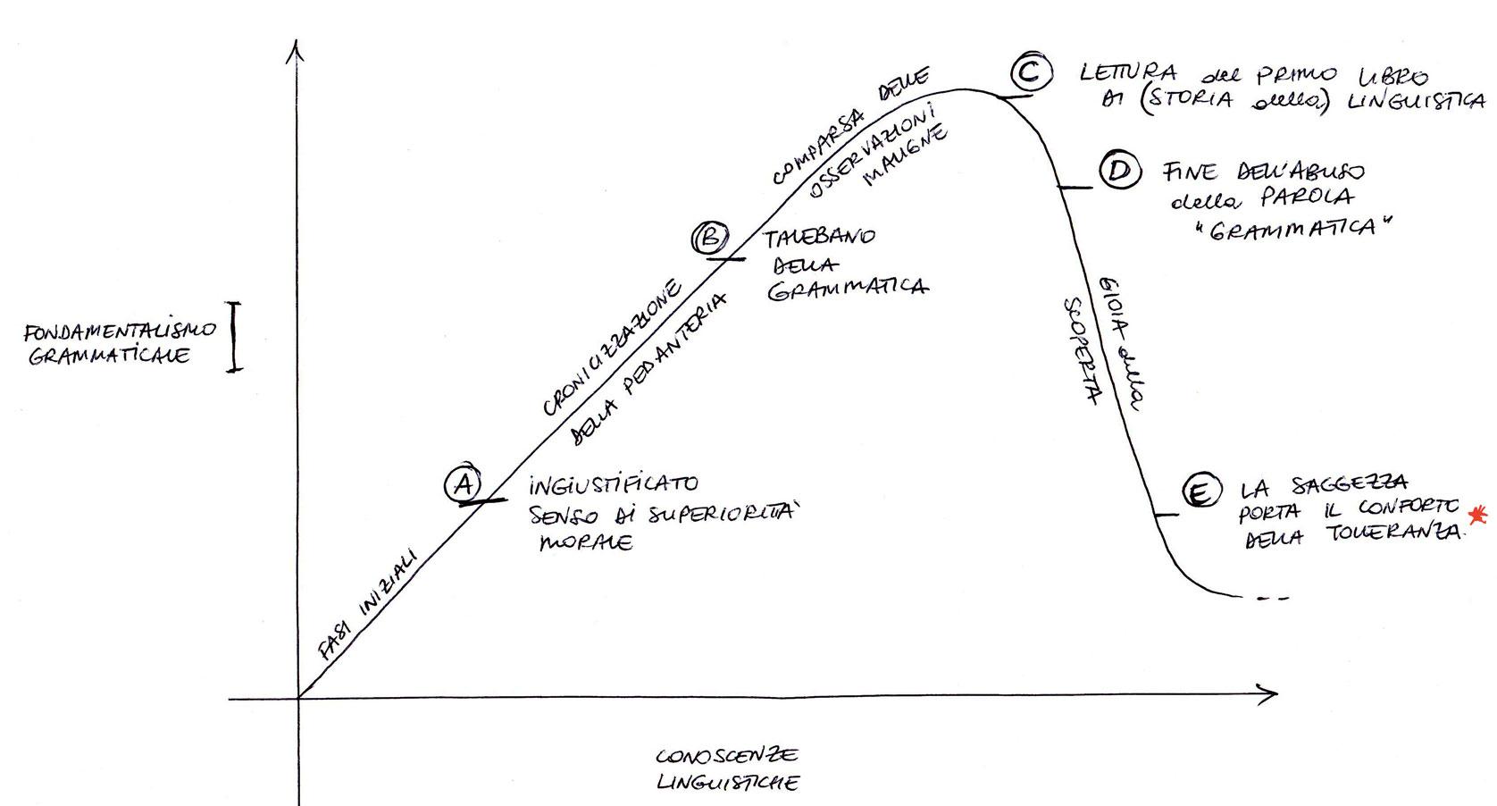 Grafico sul fondamentalismo grammaticale